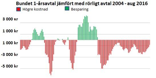 bundet-pris-2015-2016