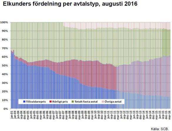 kundernas-val-2015-2016