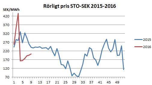 Tabell Rörligt pris 2015 2016